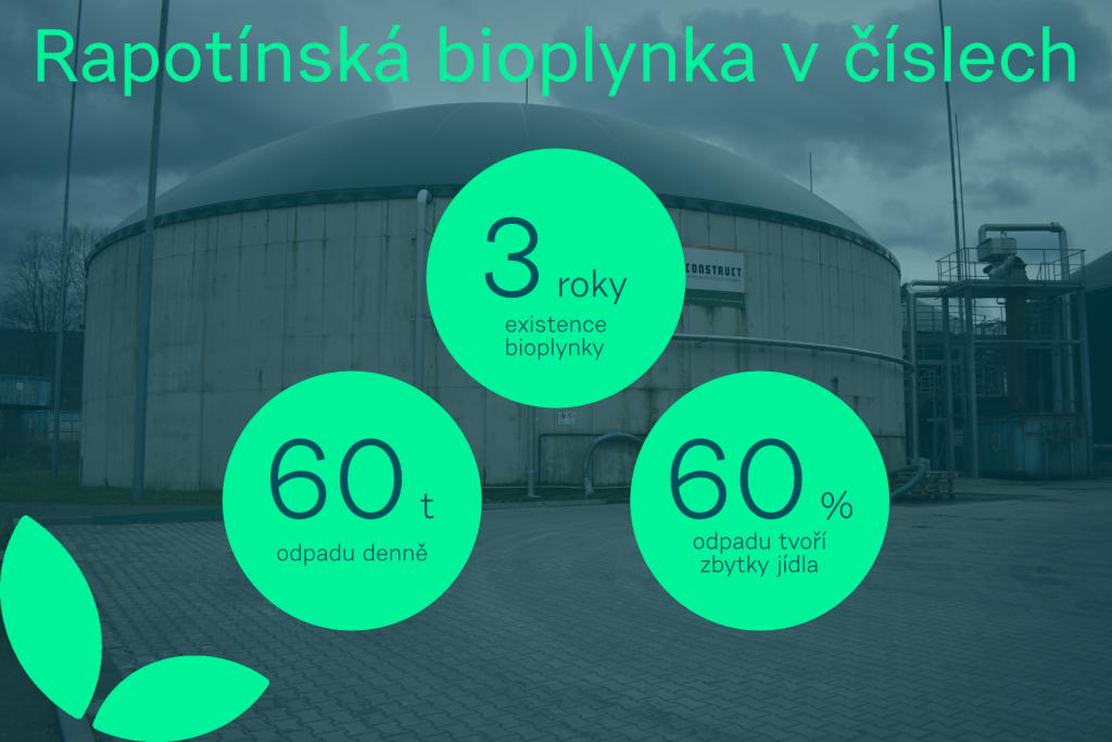 Bioplynka Rapotín v číslech