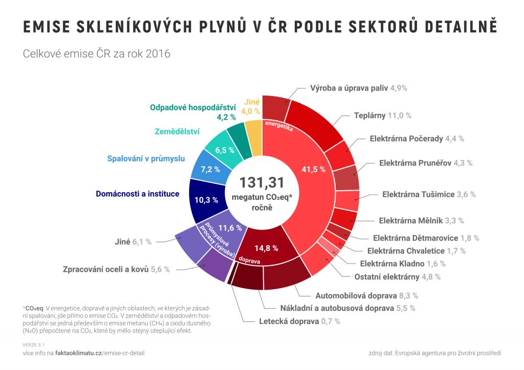 Emise skleníkových plynů v ČR podle sektoru