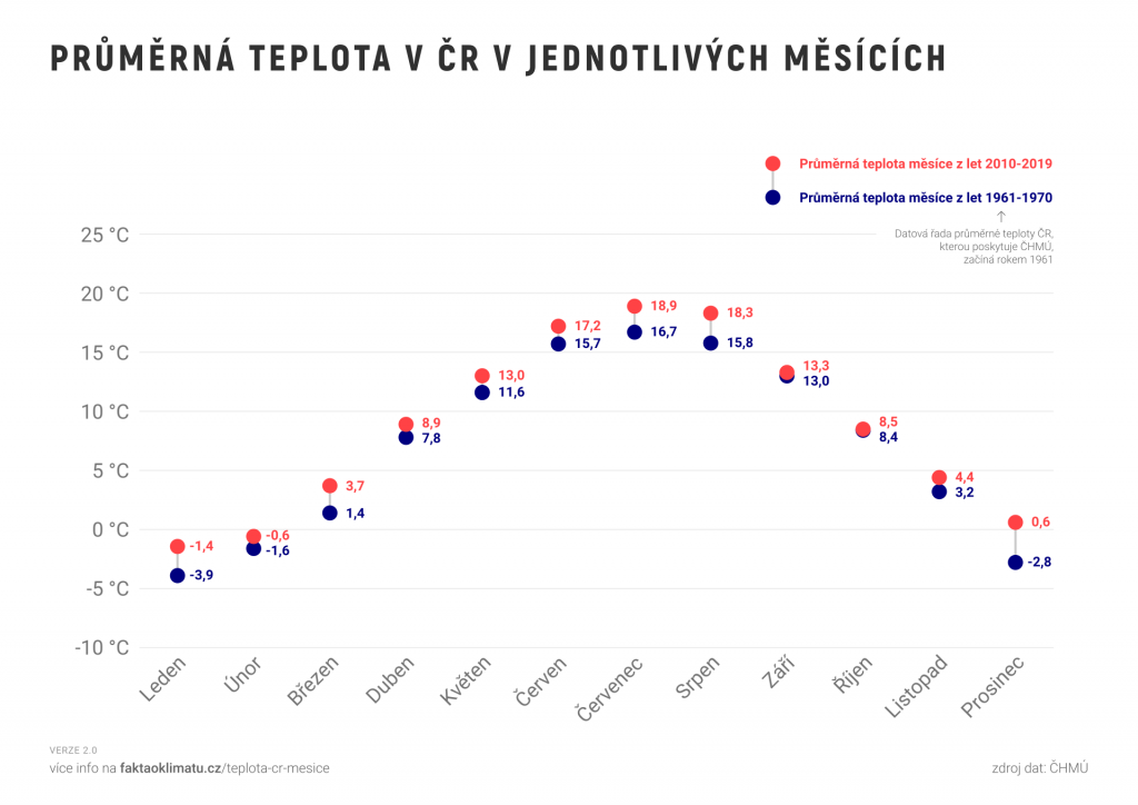 Průměrná teplota v ČR v jednotlivých měsících