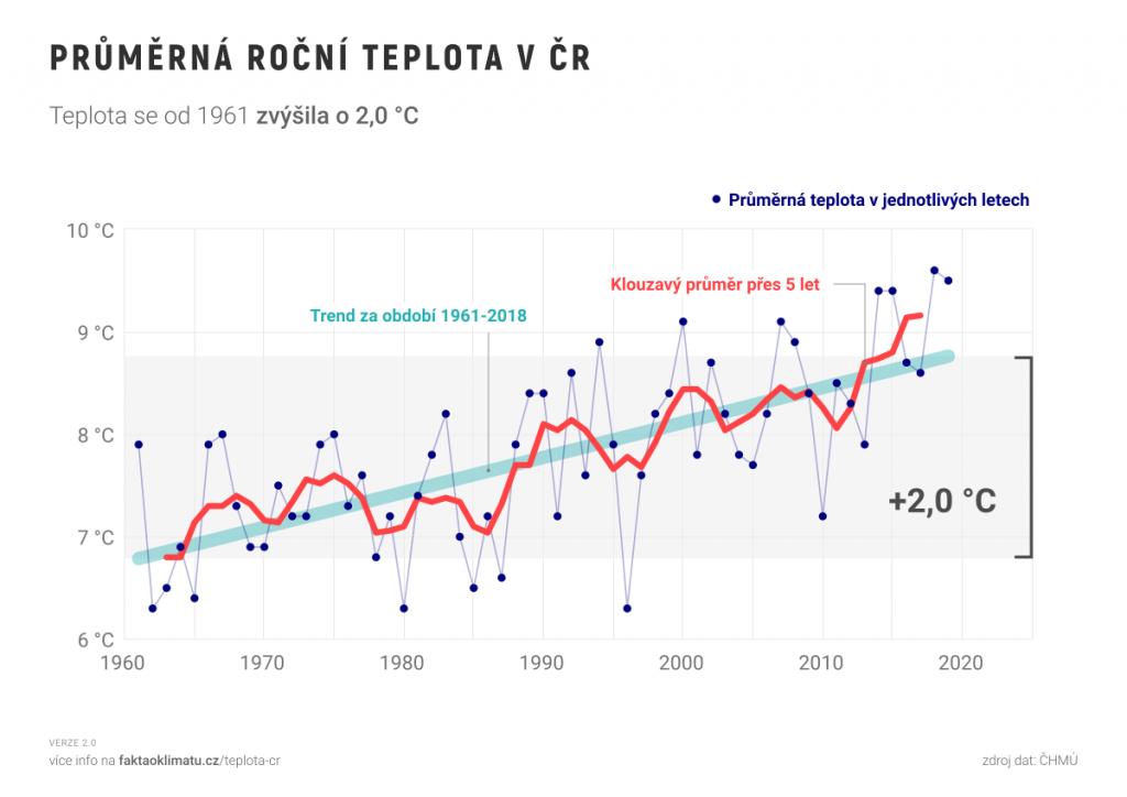 Průměrná roční teplota v České republice roste