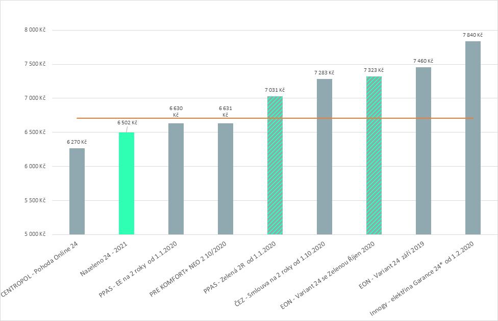 Graf srovnání cen Elektřiny Nazeleno s ostatními tarify uzavíranými na 2 roky