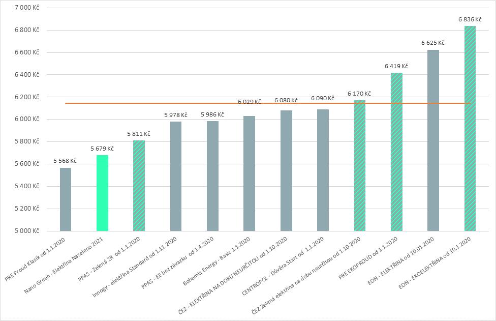 Graf srovnání cen Elektřiny Nazeleno s ostatními tarify uzavíranými na dobu neurčitou