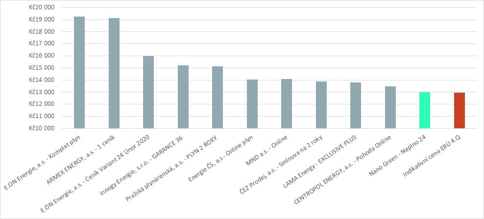 Graf srovnání cen Plynu Naplno s ostatními tarify na trhu