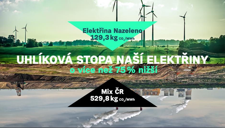 Uhlíková stopa Elektřiny Nazeleno je výrazně nižší než celorepublikového mixu.